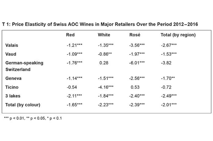 Overview Of Price Elasticity On The Market For Swiss Wines Swiss